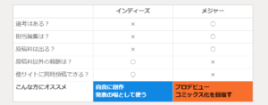 COMICAWA(コミカワ),漫画投稿サイト,インディーズ,メジャー
